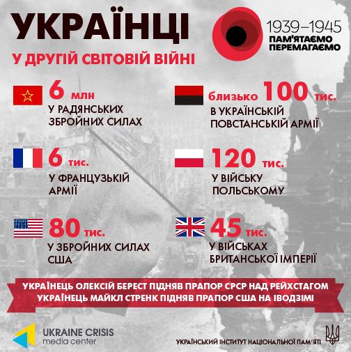 українці ІІ світова